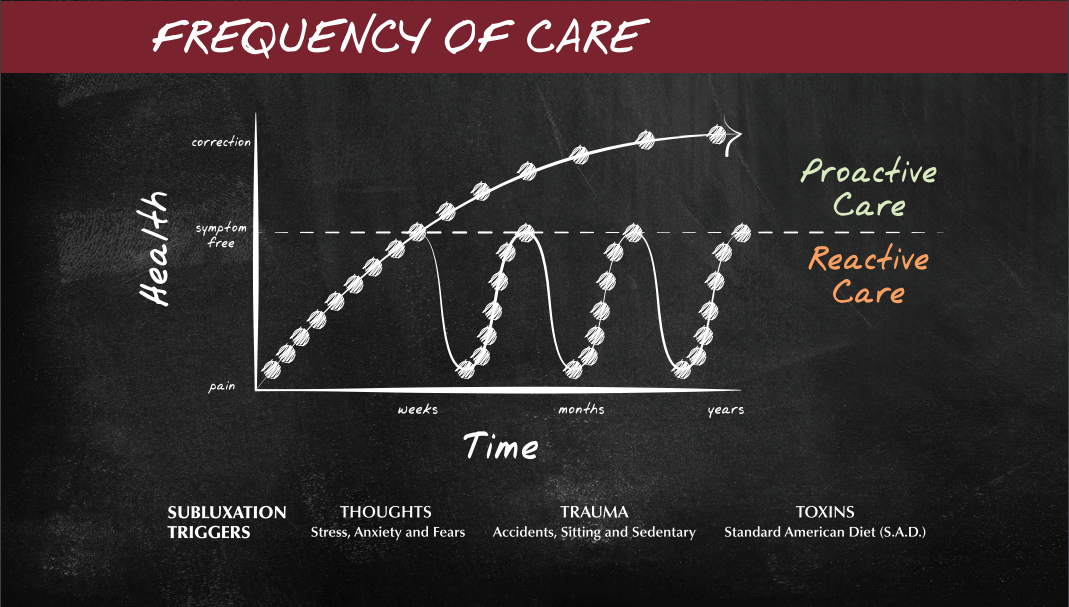 Phases of Care Graph 3