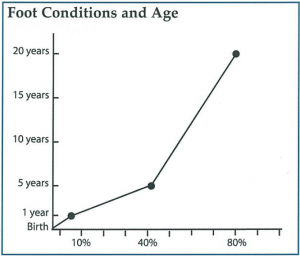 Figure 1. Foot conditions and age