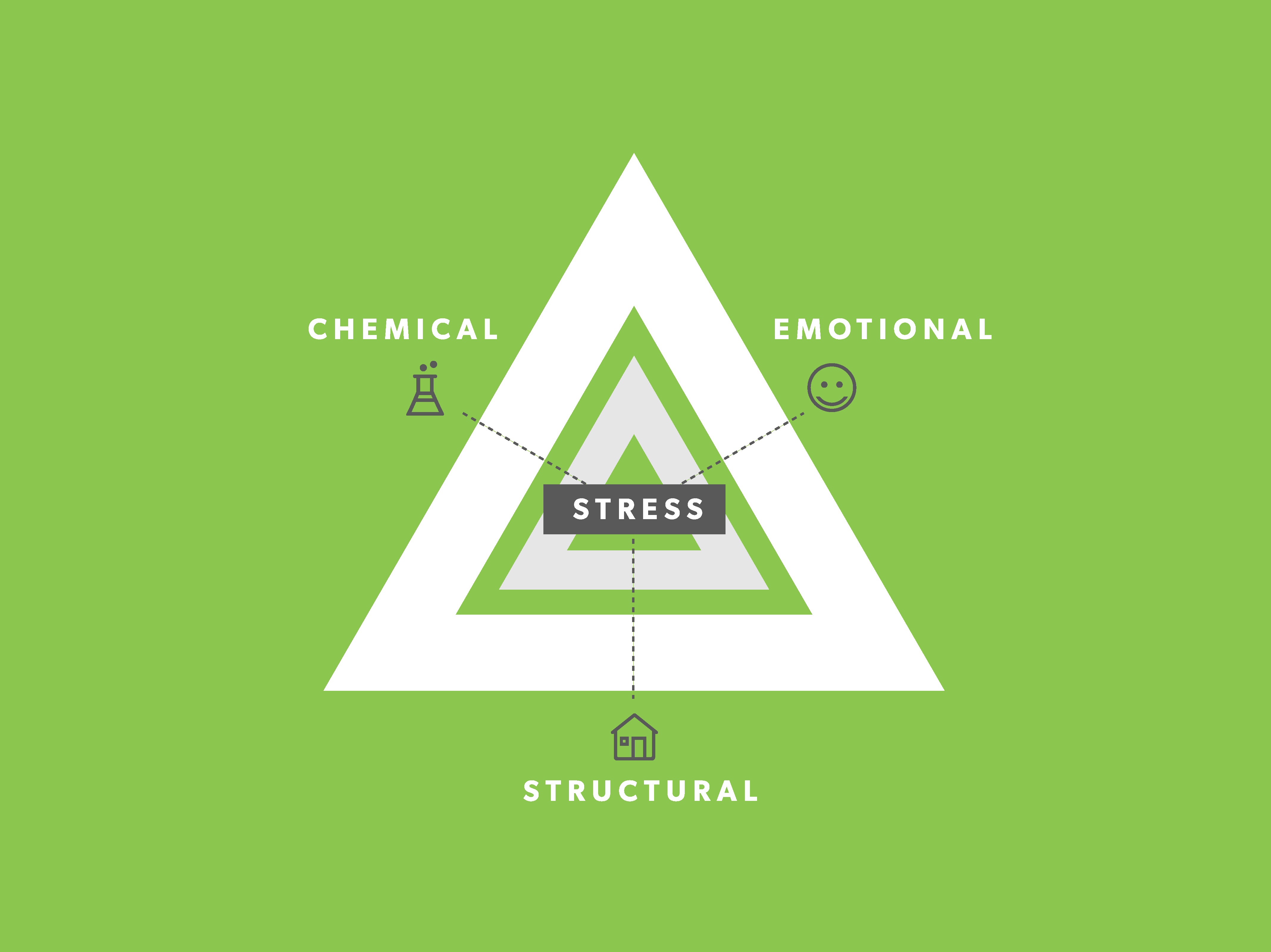 Is Stress Causing Your Symptoms? Treating Stress Beyond the Symptoms