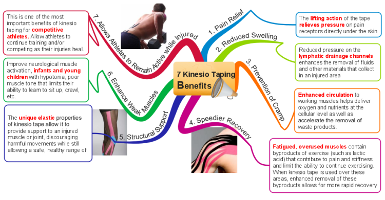 Kinesio Taping Overview