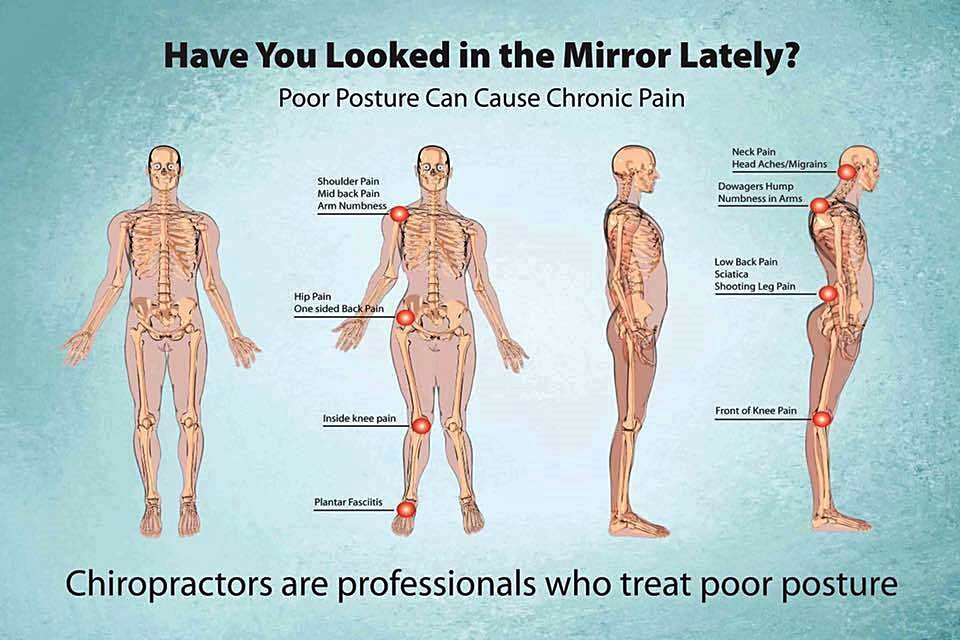 Proper posture simply refers